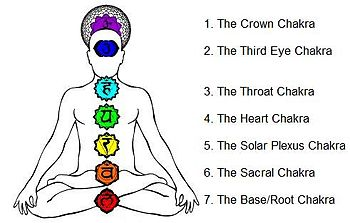 Chakras on the body