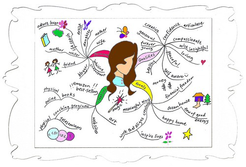 Psychic Reading Mind Map