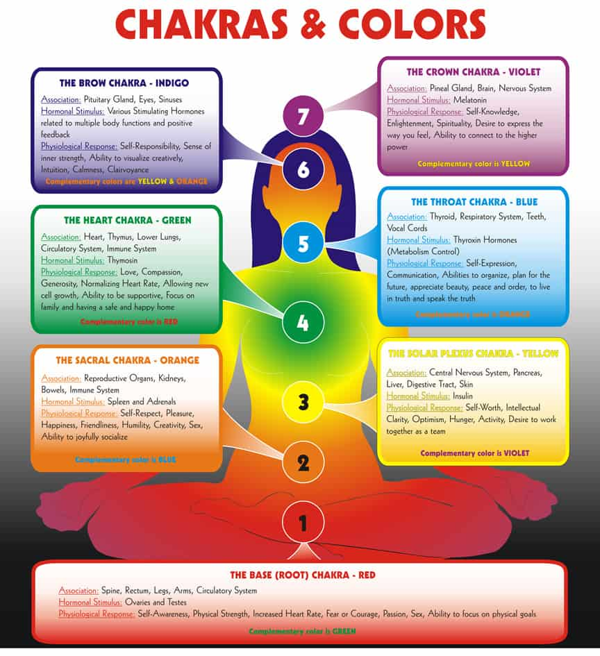 Chakras Colours and Meanings